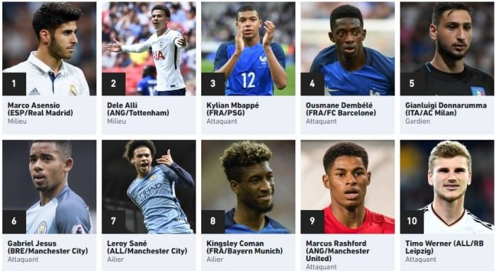 Названы лучшие 50 молодых футболистов мира