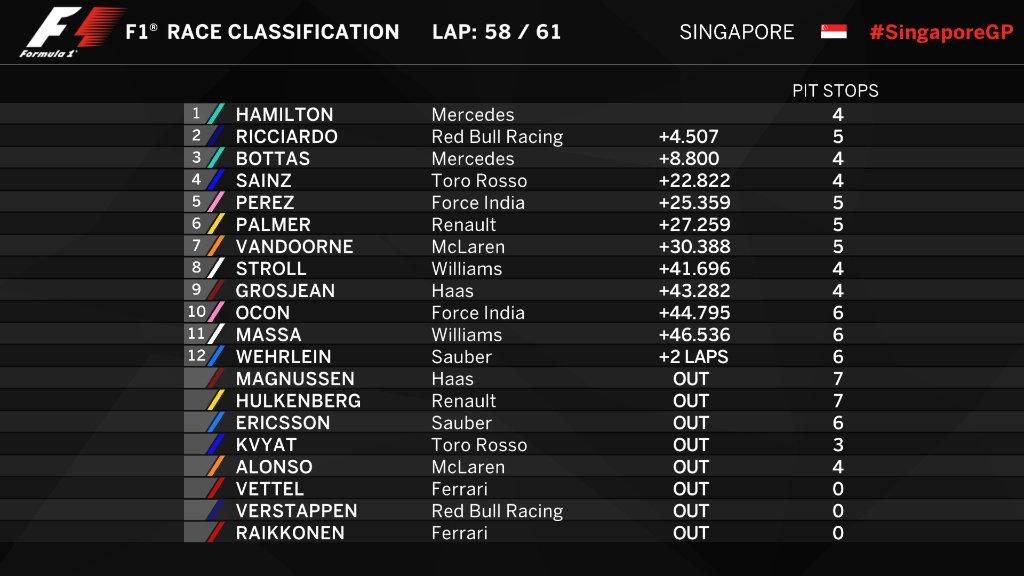Гран-при Сингапура Ф-1: Хэмилтон побеждает благодаря аварии Ferrari, и снова обходит Феттеля в личном зачете. Борьба за титул накаляется! – ФОТО