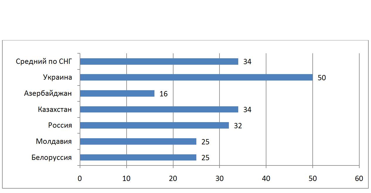 О роли рейтингов в развитии Высших учебных заведений Азербайджана: Как создать вуз мирового класса? – ЧАСТЬ 2