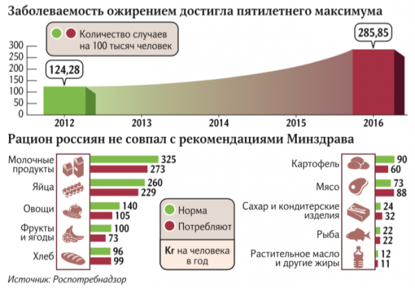 Уровень ожирения в России достиг предела за пять лет