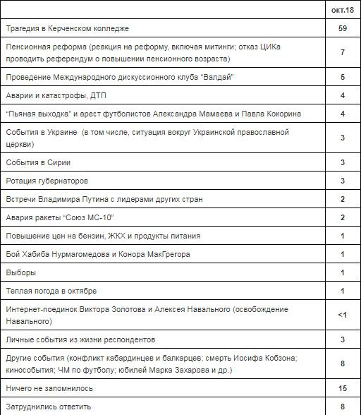 В «Левада-центре» назвали самое знаковое событие последнего месяца для россиян