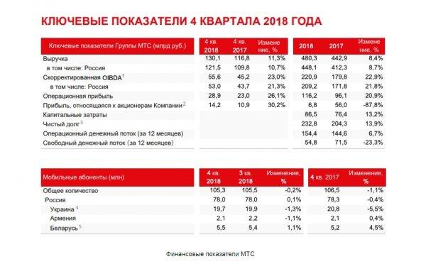 «Погрязли в долгах»: МТС может обманом повышать тарифы россиянам из-за судебного иска из США — сеть
